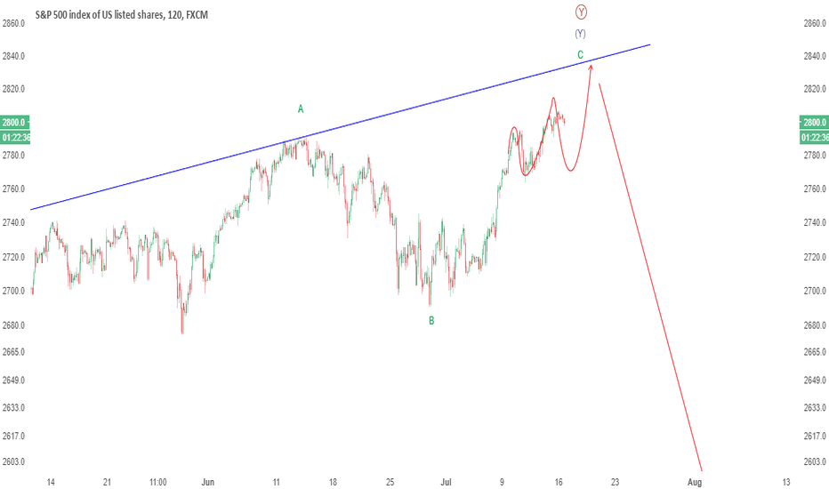 SPX500: UPDATE: We are still in search of the Fed PUT S&P 500 is a sell
