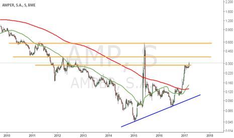 AMP: AMPER : Rotura semanal