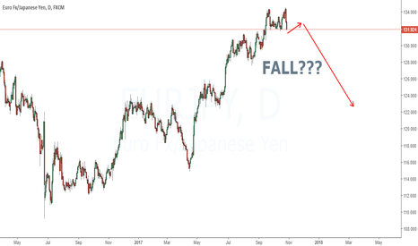 EURJPY: Waiting for a corrective pattern