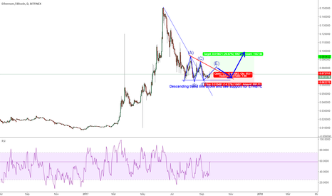 ETHBTC: ETHBTC: a  clear support for a rally later.