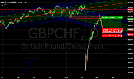 GBPCHF: gbpchf long new channel
