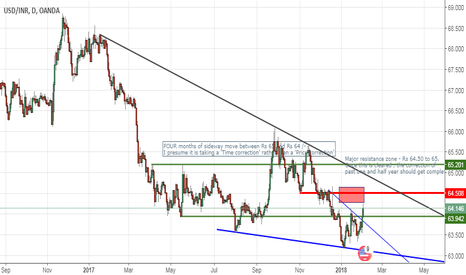 USDINR: On way to test resistance