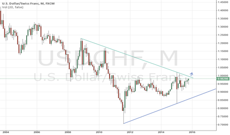 USDCHF: looking for Break out for the huge move up