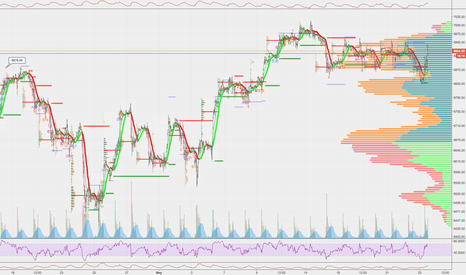 NQ1!: 2 week bracket in tact on $NQ_F not much new in here post fomc