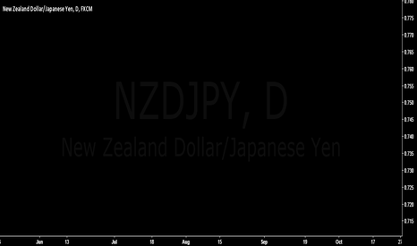NZDJPY: time to short