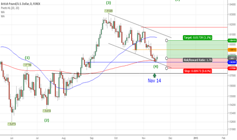 GBPUSD: Buy On Bounce