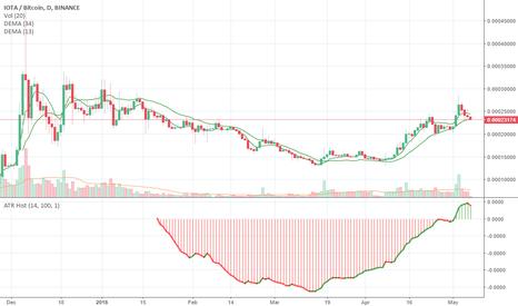 IOTABTC: neo trade