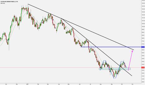 DXY: Bullish Clues Ahead of FOMC Minutes