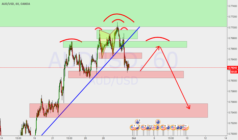 AUDUSD: waiting for right shoulder
