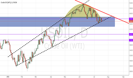 USOIL: WTI: Under the Dome