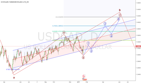 USDCAD: lights out for the bears
