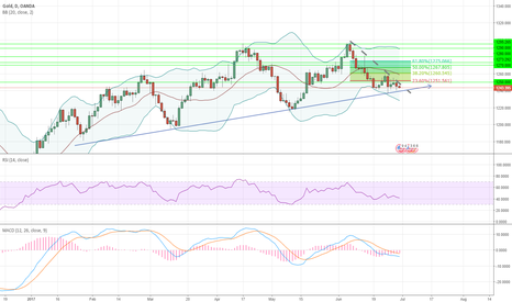XAUUSD: Gold may be strong support level that we can use to get LONG pos