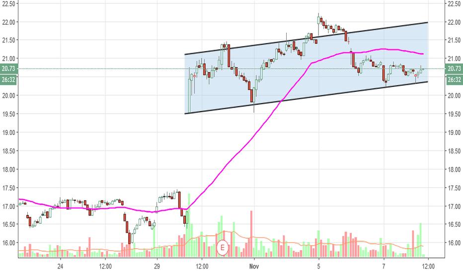 UA: UA 30 minute chart- higher lows..