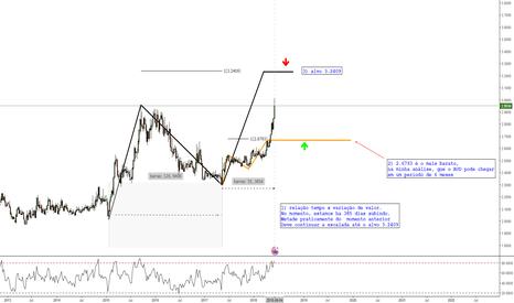 AUDBRL: Alvo Para o Dólar Australiano x Temer