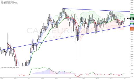 CAC*EURUSD: France $CAC40 $EWQ