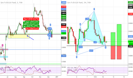 EURGBP: EURGBP Cypher right at a daily support level