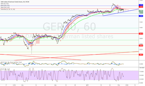 GER30: $ger30  Possible head and shoulder or triangle breakout