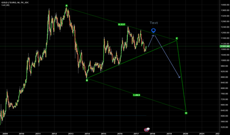 XAUEUR: Gold/EUR Weekly Chart Price Trend Guess