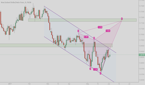 NZDCHF: Need your comments