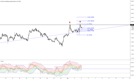 GBPNZD: double top, divergance on RSI