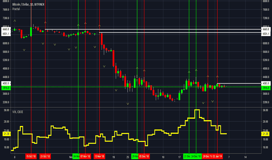 BTCUSD: #bitcoin the VIX set to make or break bulls maybe here's why