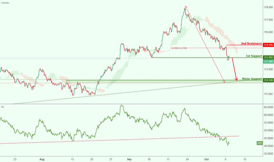 CHFJPY: CHFJPY approaching support, watch for potential breakout!