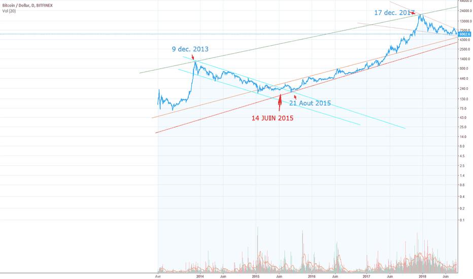 BTCUSD: Bitcoin, début de la hausse le 6 Décembre 2018