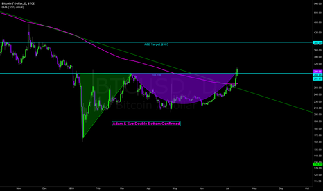 BTCUSD: Confirmed: Bitcoin Adam and Eve Double Bottom