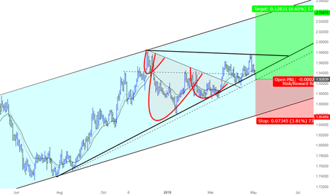 GBPNZD: A great opportunity to go Long GBPNZD