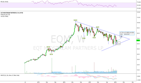 EQM: 11% Upside Potential before March 28