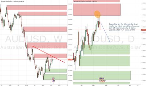 AUDUSD: AUDUSD potential short off supply zone and trendline
