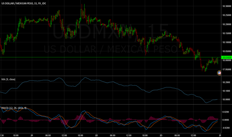 USDMXN: A red week in store for MXN