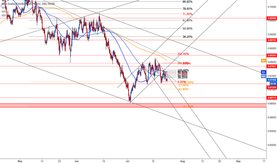 NZDCHF: TIME TO SHORT AGAIN