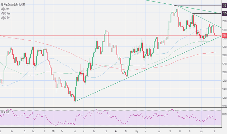 USDCAD: usd/cad trendline support