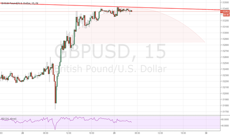GBPUSD: Possible rounding top at major R trendline GBPUSD / GBPJPY