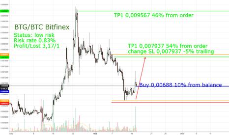 BTGBTC: Мой торговый план из закрытого канала по BTGBTC. Потенциал +26%