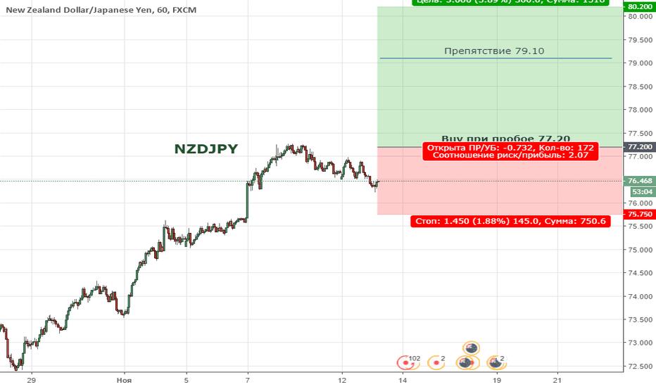 NZDJPY: NZDJPY. Цена продолжает формировать восходящую тенденцию