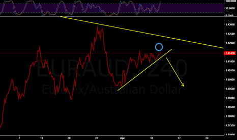 EURAUD: BEARISH