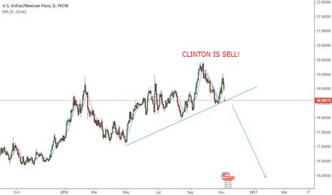 USDMXN: US Elections trade