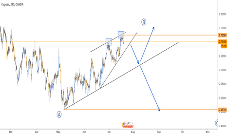 XCUUSD: COPPER ANALYSIS - 4H CHART