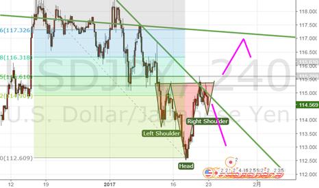 USDJPY: ドル円HS完成しそうだけど、上も限定的?