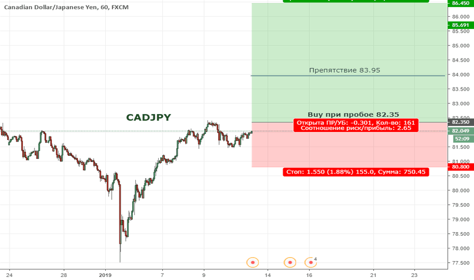 CADJPY: CADJPY. Цена продолжает формировать восходящую тенденцию