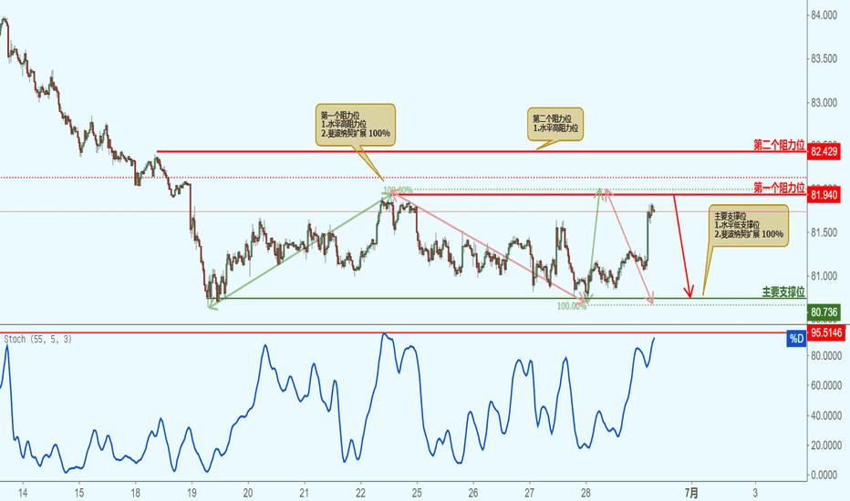 AUDJPY: AUDJPY 澳元兑日元-接近阻力位,下跌!