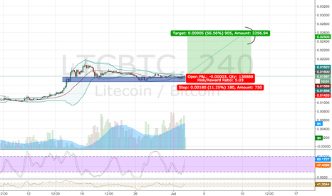 LTCBTC: Time is like the wind