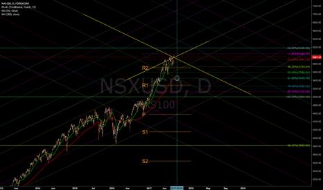 NSXUSD:  NASDAQ  Seems we ready for break down to the 61