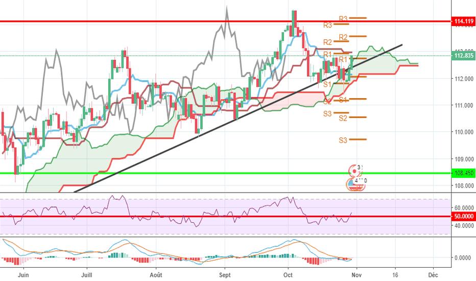 USDJPY: USD-JPY : continuité de la baisse ou rebond pour une hausse