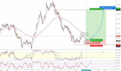 EURAUD: EURAUD waiting to long