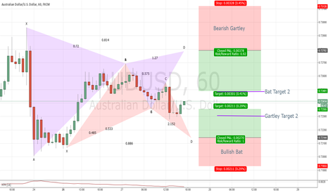 AUDUSD: Potential Short + Long opportunity on AUDUSD 60 Gartley + Bat