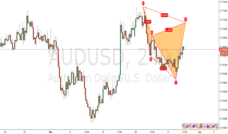 AUDUSD: Projected Bearish Cypher