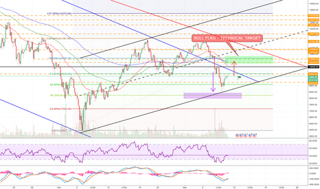 BTCUSD: BTC - MUST RETURN TO THE MEAN